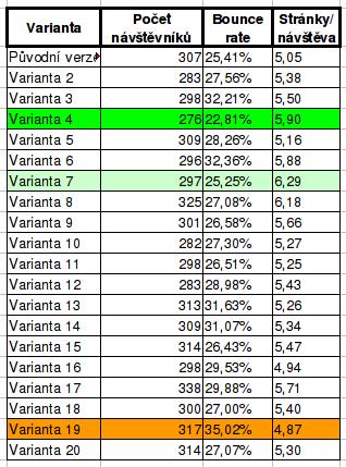 AB testování - tabulka