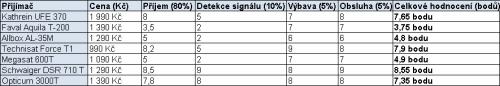 STB tabulka 3 - test 4