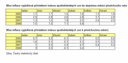 tabulka inflace