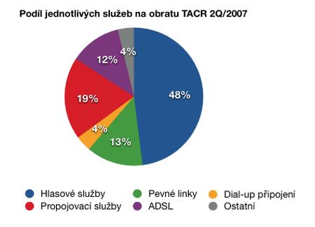 Obrat podle služeb Telekom Austrika za druhé pololetí 2007