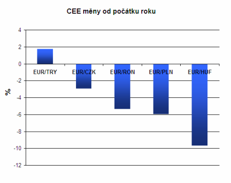 CEE měny od počátku roku