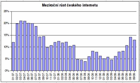 meziroční růst českého internetu 2009