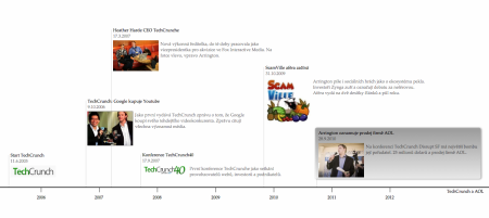Historie blogu TechCrunch