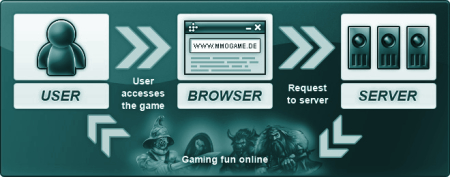 technologie browser