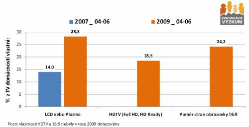 Vybavenost domácností televizory - 2007 a 2009