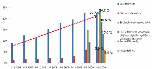 Vybavenost domácností televizory - 2007 až 2009