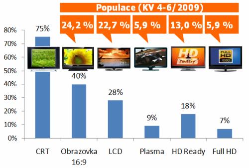 Vybavenost domácností TV - Praha, květen 2009