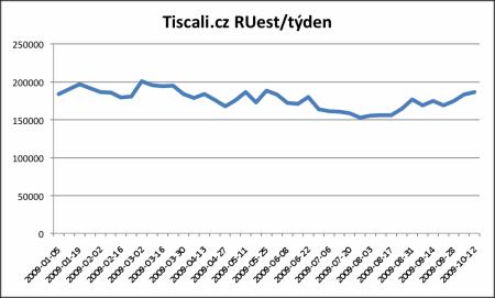 Tiscali.cz RUest 2009