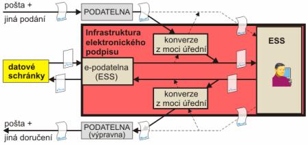 prerekvizity 2 - maximální míra elektronizace