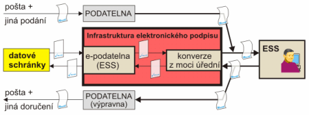 prerekvizity 2 - minimální míra elektronizace