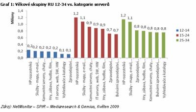 Graf 1: Věkové skupiny RU 12-34 vs. kategorie serverů