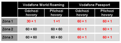 Vodafone - roaming