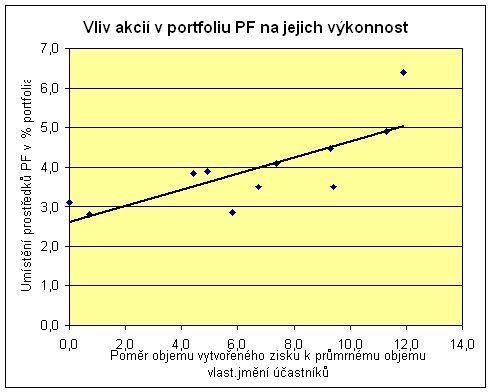 Výkonnost PF