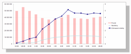 Výsledky návštěvnosti mobilního Seznamu za rok 2008-9