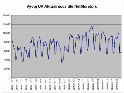 Vyvoj UV Aktualne.cz