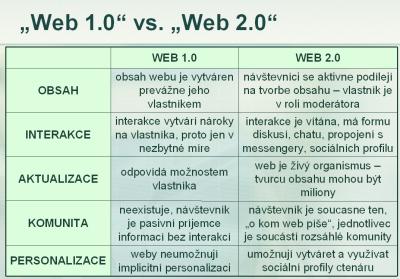 Web 1.0 proti Webu 2.0