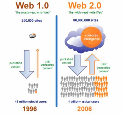 Web 1.0 proti Web 2.0