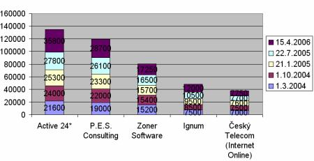 Počty virtuálních serverů