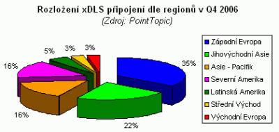 xdsl-graf1