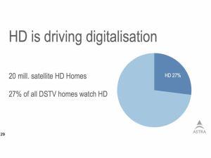 Kolik lidí sleduje HD - Evropa - březen 2011