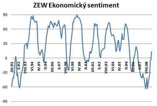 index ZEW