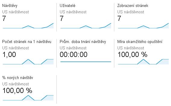Kvalita návštěvnosti eshopu cíleného na americký trh podle Google Analytics