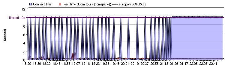 EximTours.cz: 28.dubna 2006