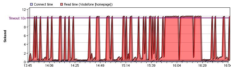 Sloupcový graf: Vodafone homepage, 2.února 2006