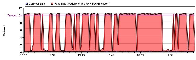 Sloupcový graf: Vodafone telefony, 2.února 2006