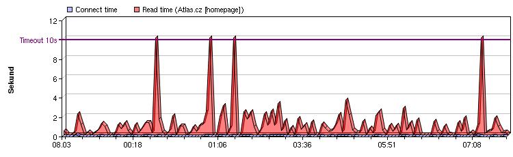 Atlas.cz: graf ze dne 8.března