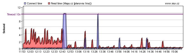 Mapy.cz 17.března