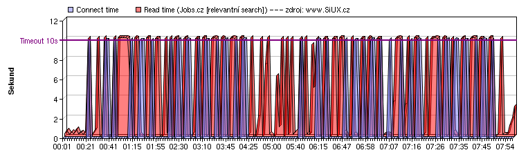 Jobs.cz: 28.března 2006