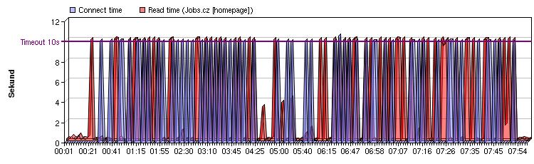 Jobs.cz Homepage: 28.března 2006