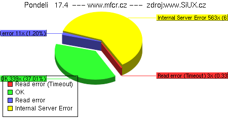 Min. Financí: 17.dubna 2006