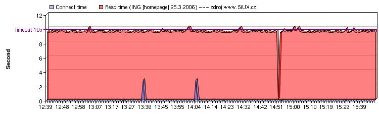 ING [homepage]: 25.3.2006