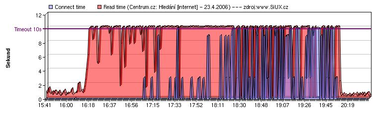 Centrum.cz: Hledání 23.4.2006