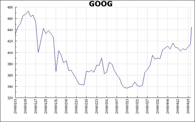 Vývoj akcií Google od 1. 1. 2006 do dnešního dne (pátek 21. 4. je doplněn ručnně)