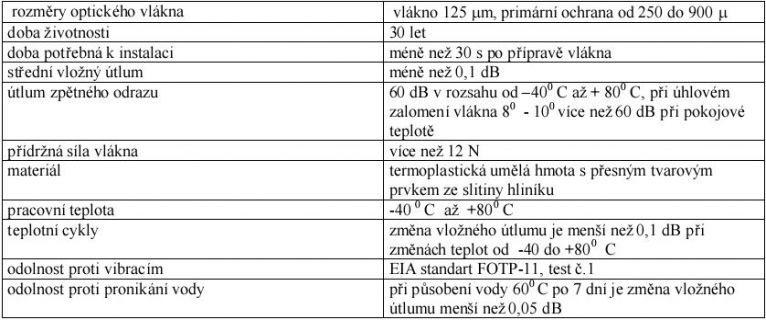 Technické údaje FIBRLOK 2529 II