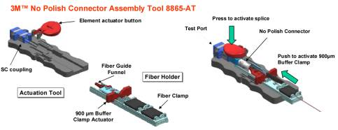 NPC assembly tool