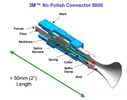 Podélný řez konektorem NPC