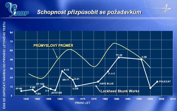 Srovnání Skunk Works a průmyslového průměru