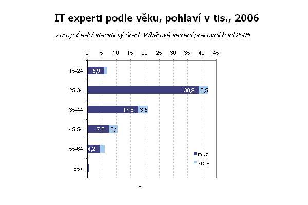 Podíl IT lidí v populaci