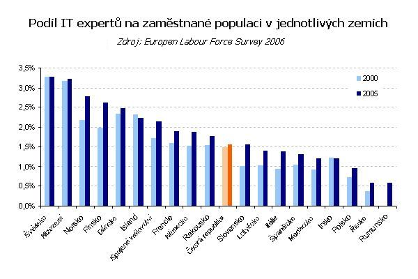 Podíl ICT expertů na populaci v jednotlivých zemích