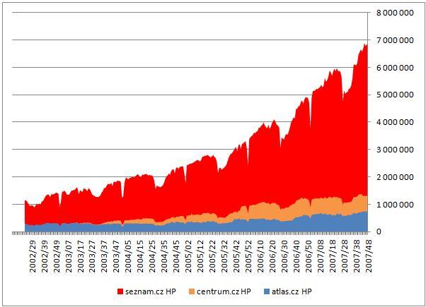 Absolutní návštěvnost portálů od roku 2002