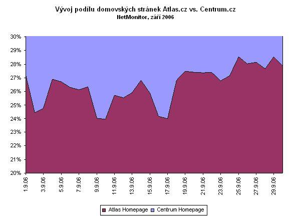 Vývoj podílu domovské stránky Atalasu vůči Centru za září 2006