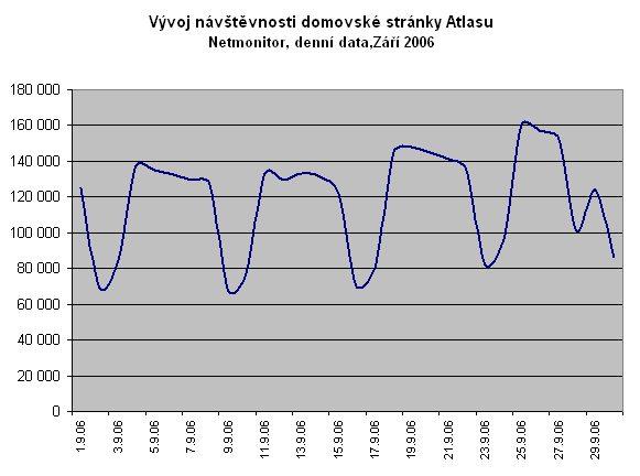 Vývoj návštěvnosti domovské stránky Atlas.cz za září 2006