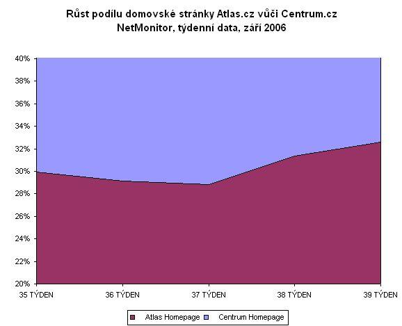 Vývoj návštěvnosti domovské stránky Atlas.cz za září 2006, týdenní data