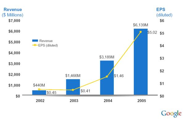 Google Revenue and Diluted Earnings Per Share