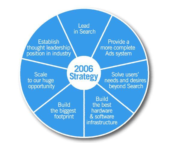 Google strategické oblasti