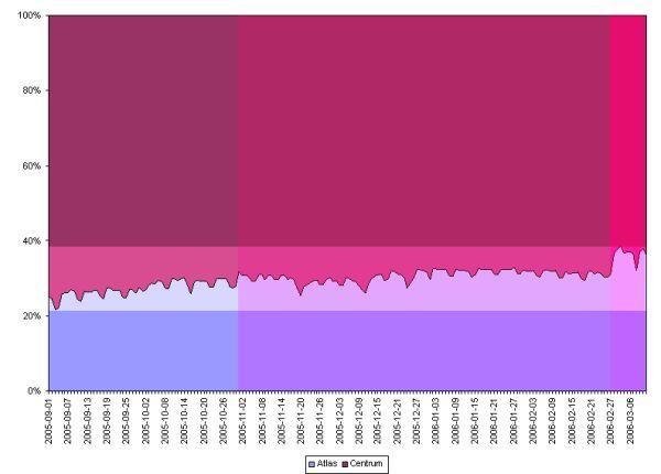 Barevně upravený poměrový graf Centrum vs. Atlas